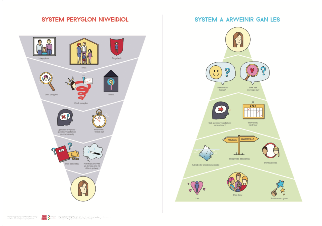 Welsh language 'Keeping Safe' systems poster